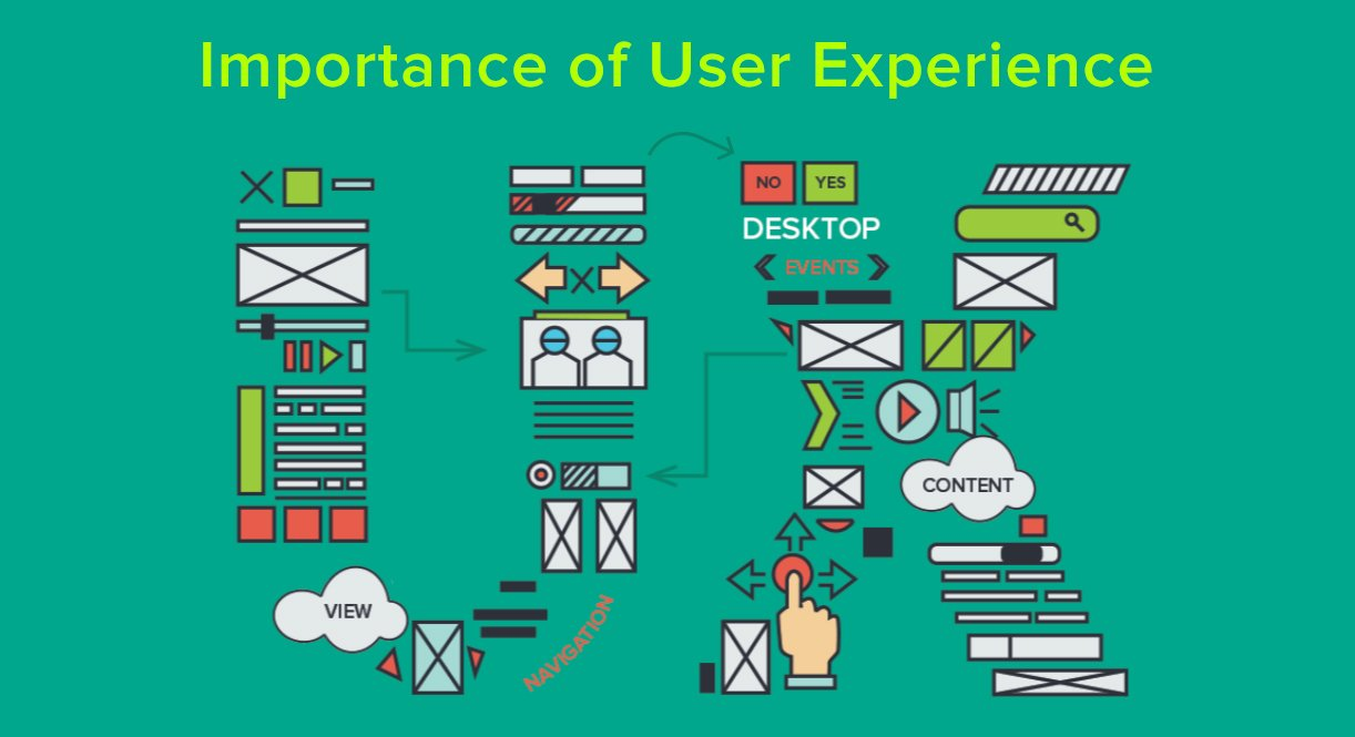 Importance Of User Experience In Web And Mobile Applications