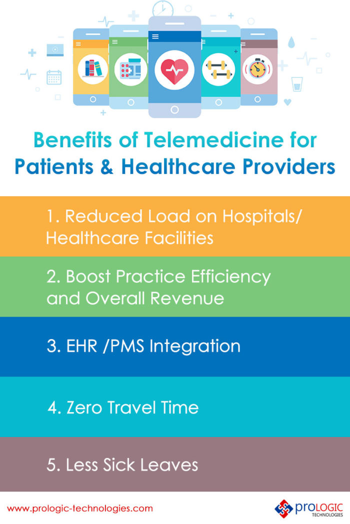 Benefits of Telemedicine for Patients and Healthcare Providers