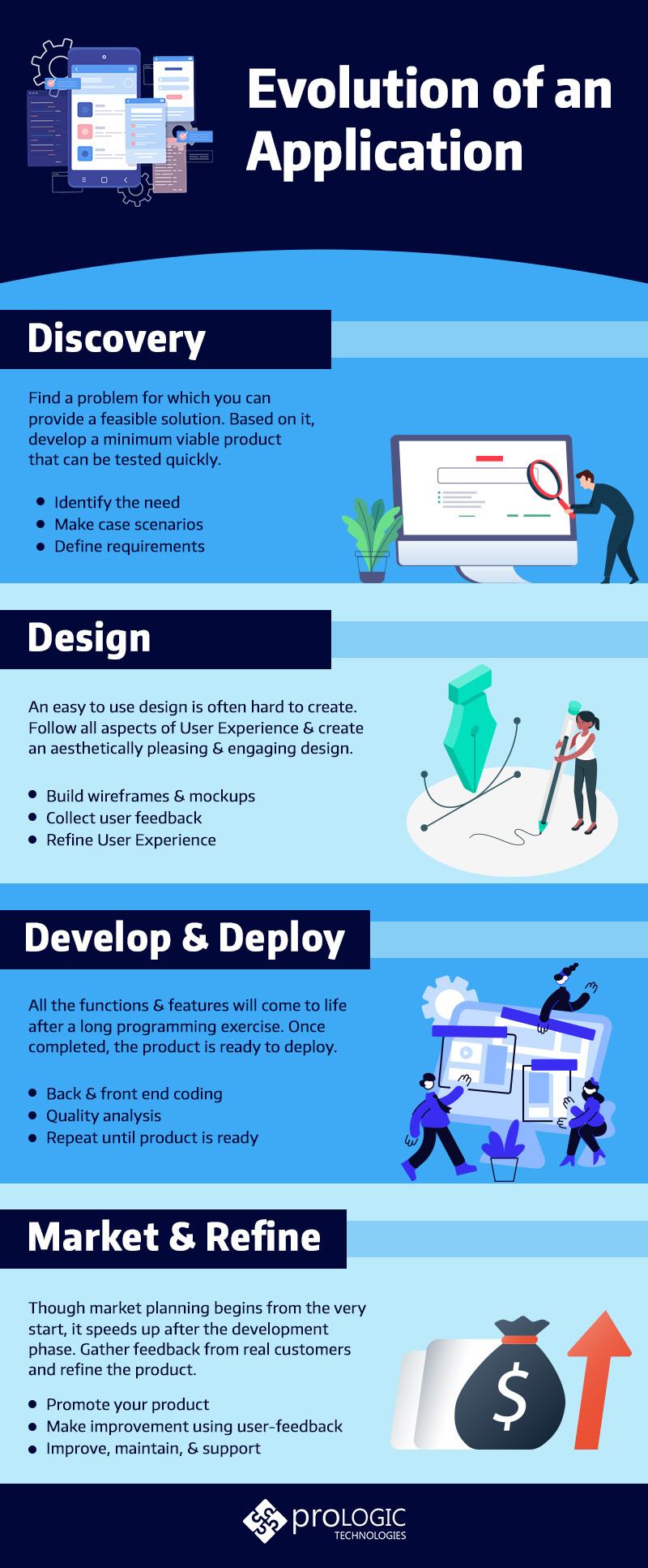 evolution of application