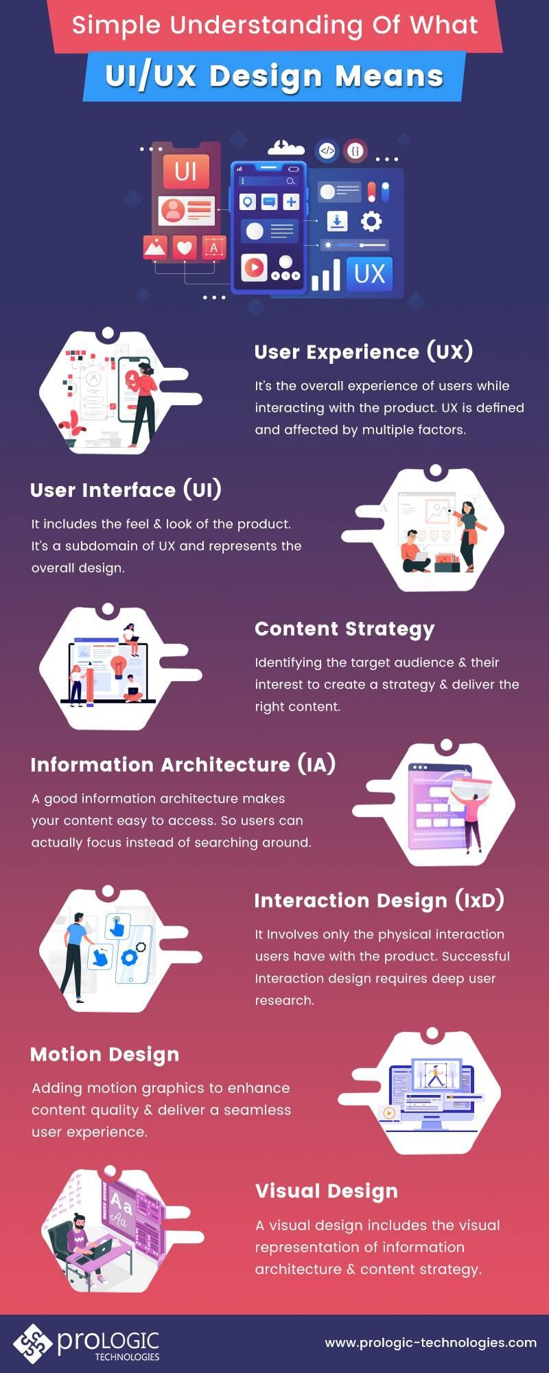 easy understanding of UI/ UX design