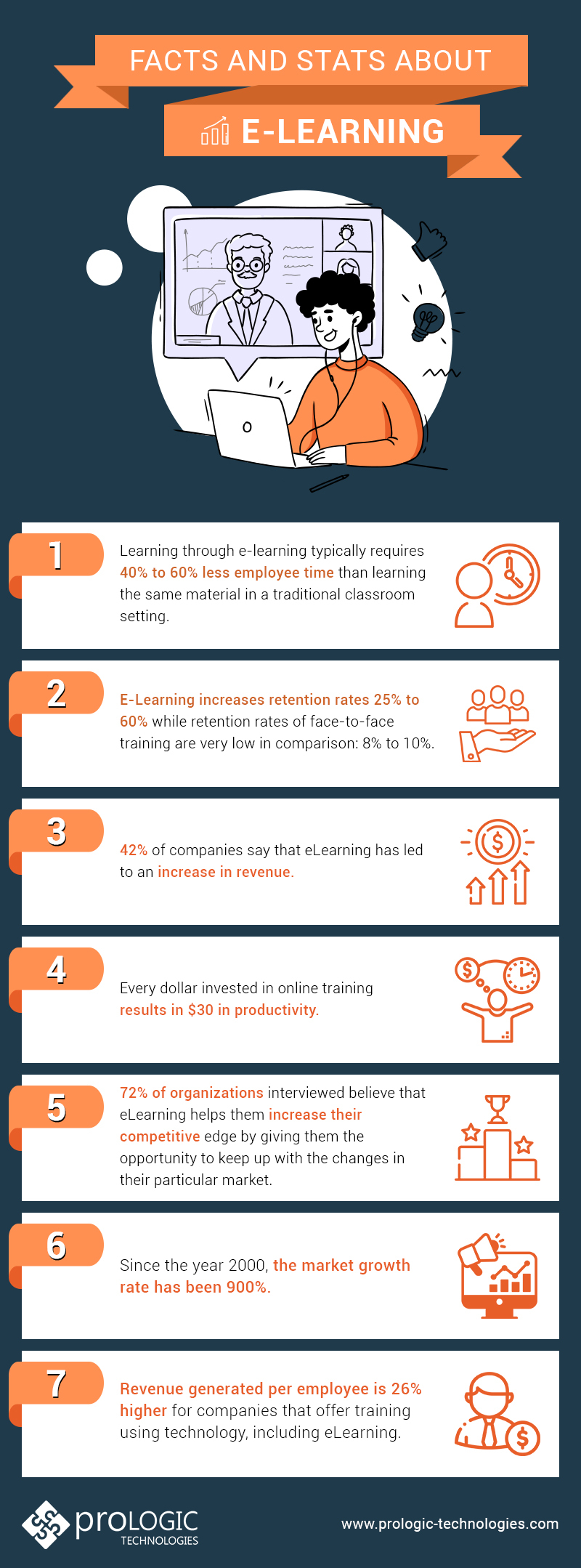 Facts about elearning